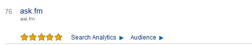 Ask é a nona rede social mais acessada no Brasil
