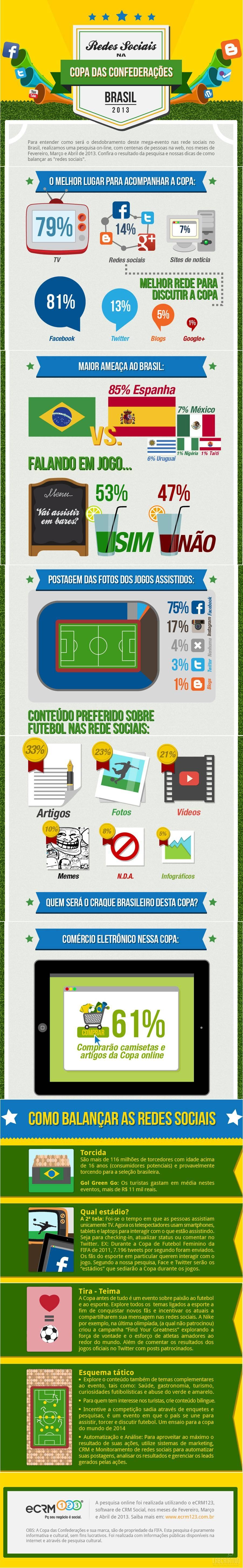 Infográfico - Redes Sociais na Copa das Confederações 2013