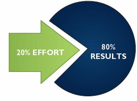 Regra de Pareto O princípio de Pareto implica: 20% dos esforços vão trazer 80% dos resultados.