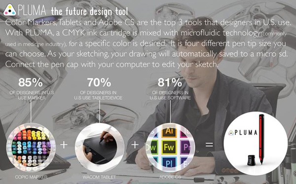 PLUMA a Ferramenta de design do futuro